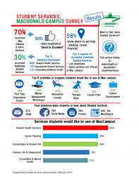 Student Services Survey | Student Services, Macdonald Campus ...