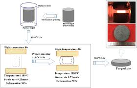The Improved Properties And Microstructure Of Solidify