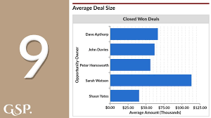 9 Average Deal Size Salesforce Dashboard Chart