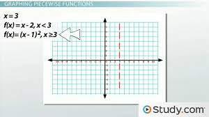 linear equations intercepts standard form and graphing