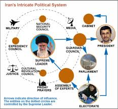 Iranian Government Flow Chart How Irans Government Works In A Simple Graph Kodoom Com