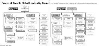 Procter And Gamble Organizational Chart 2016 Thinker415