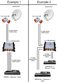2x4 2 inputs 4 outputs lnb voltage selected multiswitch for 2x4 multiswitch installation diagram