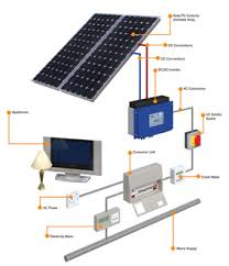 solar panels for homes and businesses by leicester electrical solar panels for homes and businesses by leicester electrical contractors supplying and installing solar pv panels across the country