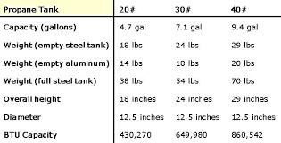 Propane Tank Vaporization Chart Propane Tank Weight Chart Propane Tank Capacity Tanks