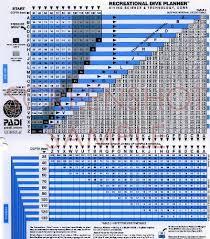 Padi Dive Chart Pdf Padi Recreational Scuba Diving Planner