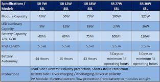 Gama Sonic Baytown Solar Black Outdoor Integrated LED Post Lamp Solar Street Light Brochure