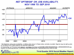 More Filipinos Jobless Pessimistic On Job Availability Sws