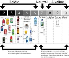 Bottled Water Acidity Chart Homemade Alkaline Water The Cheap Alternative For Alkaline