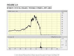 Enron Stock Price Chart High Quality Enron Stock Chart Short Seller Carson Block