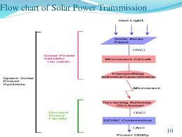 Wireless Power Transmission Via Space Based Solar Power
