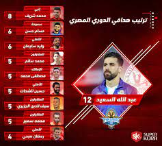 جدول ترتيب هدافى الدوري المصري - اليوم السابع
