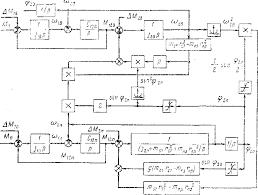 Федеральное агентство по образованию Автоматизированный  Структурная схема механической части электроприводов изменения вылета и поворота портального крана ^ 3 Электропривод основных механизмов одноковшовых