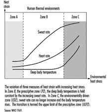 Heat Balance Chart Assessment Of Heat Stress And Heat Stress Indices