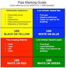 Gas Code Chart Piping Color Codes Chart Www Bedowntowndaytona Com