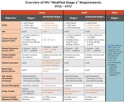 Meaningful Use Stages Chart Meaningful Use Requirements Srs Health