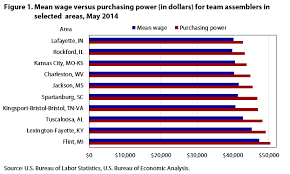 Buying Power Of The Dollar Chart Purchasing Power Using Wage Statistics With Regional Price