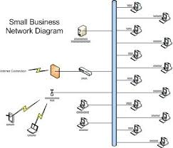 Small Business Network Design Proposal Low Level Document Template
