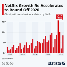 Netflix today announced its earnings for the first quarter of 2020. Chart Netflix Subscriber Growth Slows After Pandemic Boost Statista