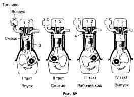 Двигатель внутреннего сгорания Гипермаркет знаний двигатель