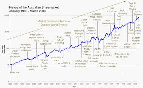 Historical Stock Market Chart Poster Stock Market Charts History Currency Exchange Rates