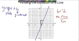 finding the equation of a line from a