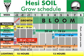 Cannabis Fertilizer Chart Promix And Nutrient Questions Grasscity Forums The 1