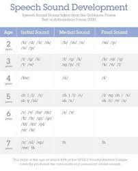 Speech Development Chart Created From Gfta 2 Preschool