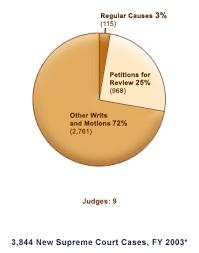 Texas Courts Chart Texas Politics Casing Texas Courts