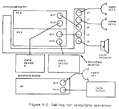 fm 11 32 chptr 5 sincgars planning Sincgars Radio Configurations Diagrams (2) tacfire uses a special configuration and data rate selection figure 5 3 shows the physical connections from the computer terminals to the radio SINCGARS Radio Configurations Diagrams 92F