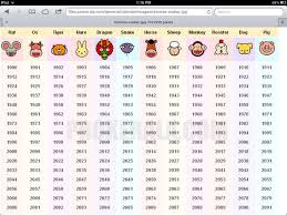 Chinese Zodiac Years Chart Chinese Zodiac Years To Determine Your Sign Chinese