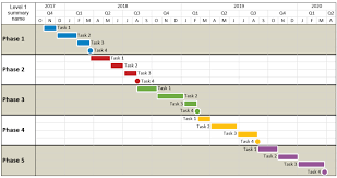 gantt charts multi phase project schedule gantt chart onepager pro