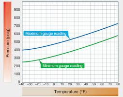 Temperature Maintenance Chart Aircraft Fire Extinguisher System Maintenance Practices