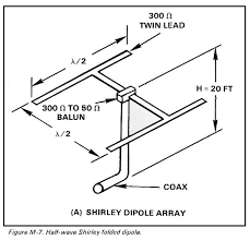 orientation of antenna wire dipole antennas have always been sited so that the broadside of the antenna was pointed toward the receiving station s