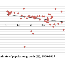 A Scatter Chart Of Population Growth Rates Versus Gdp Per