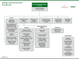 Doe Office Of Science Org Chart Pnnl Eed Organization