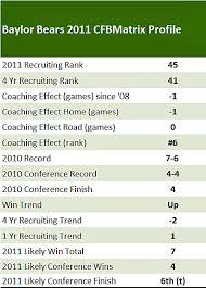 Arizona State Football Depth Chart 2011 Baylor Bears The College Football Matrix