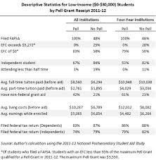 Pell Grant Eligibility Chart 2012 The Pell Grant Proxy A Ubiquitous But Flawed Measure Of Low