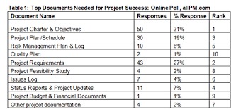 Project Management Ten Reasons To Trash Your Risk Management Plan
