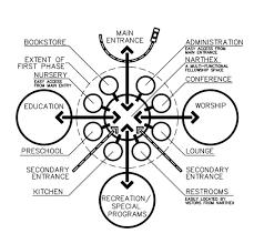 Church Planning And Design Dimensional Dynamics