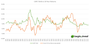 What Can Shillers Cape Ratio Tell Us About Future Stock