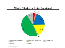 Obamacare Chart Morning Joe Charts Explaining Obamacare Premium Hikes