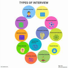 Job Interview Types Do You Know The Type Of Job Interview You Face