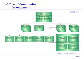 Office Of Community Development For Organizational Charts
