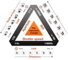 Iso Vs Shutter Speed Vs Aperture Chart Making Sense Of Aperture Shutter Speed And Iso With The