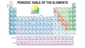 periodic table of elements song new periodic table elements song periodic table
