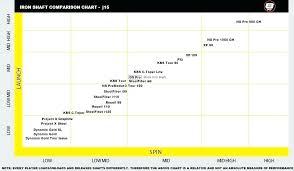 Golf Club Shaft Weight Chart Studious Golf Club Head Weight Chart Tom Wishon Fitting