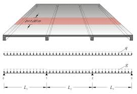 Two Way Continuous Slab Design One Way Slabs Static Analysis Www Buildinghow Com