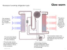 air source heat pumps thomas dickson glow worm 6
