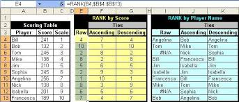 Rank Functions Excel Toms Tutorials For Excel Ranking With Ties Microsoft Excel